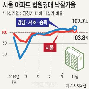 청약 대신 법원경매 몰린 발길… 서울 아파트 낙찰가율 103.8%